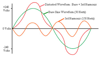 harmonic distortion, THDV,mitigation, harmonic current, power quality